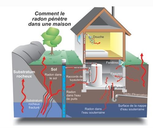 schema-gaz-radon